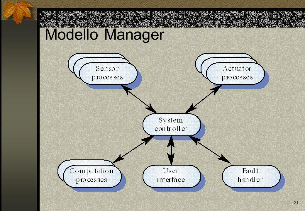 21 Modello Manager