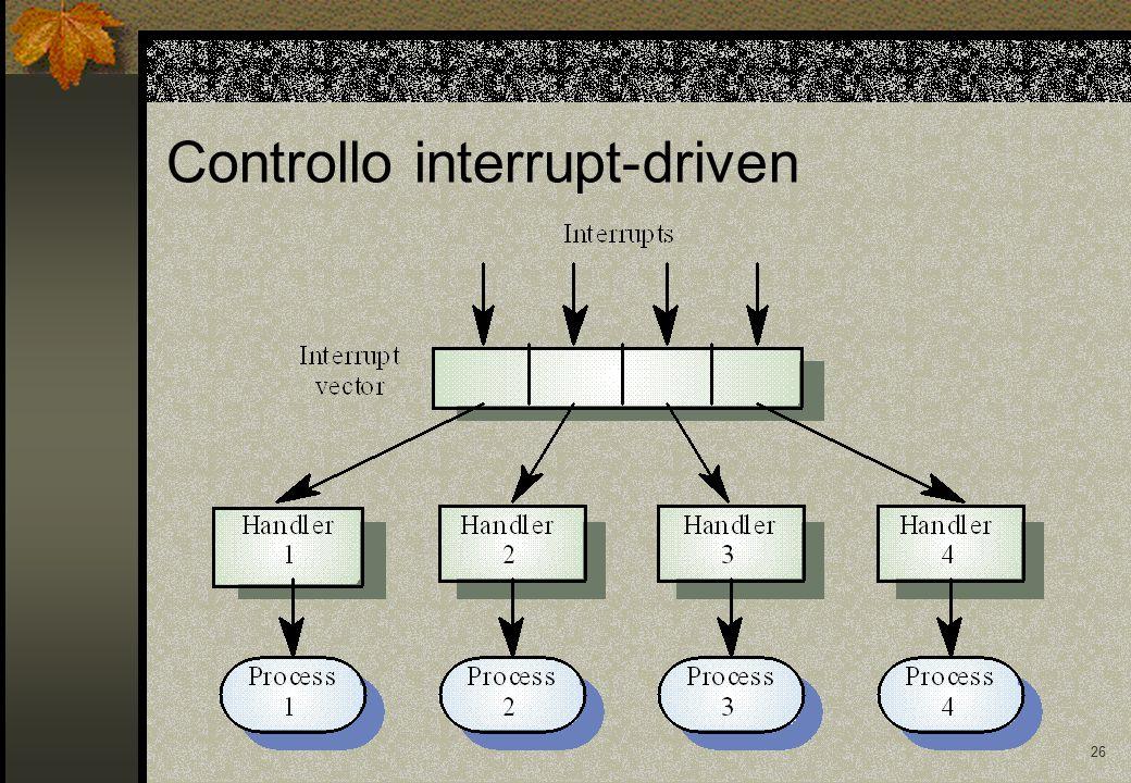 26 Controllo interrupt-driven