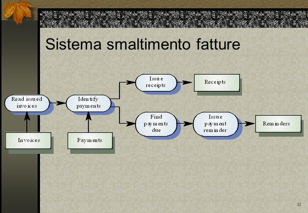 32 Sistema smaltimento fatture