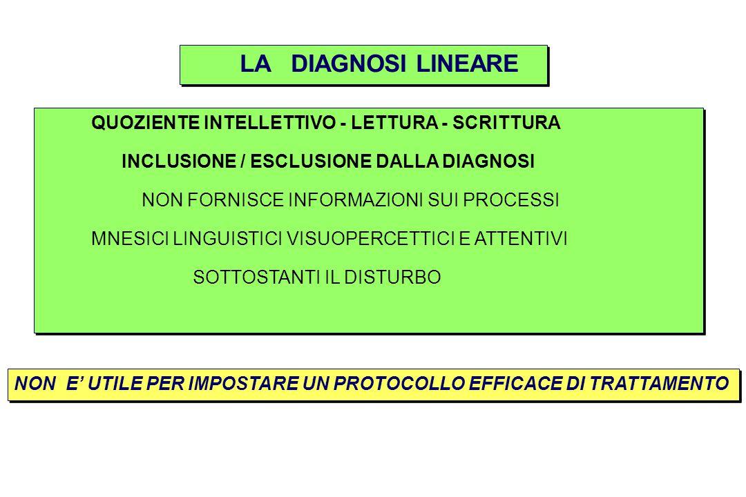LA DIAGNOSI LINEARE QUOZIENTE INTELLETTIVO - LETTURA - SCRITTURA INCLUSIONE / ESCLUSIONE DALLA DIAGNOSI NON FORNISCE INFORMAZIONI SUI PROCESSI MNESICI