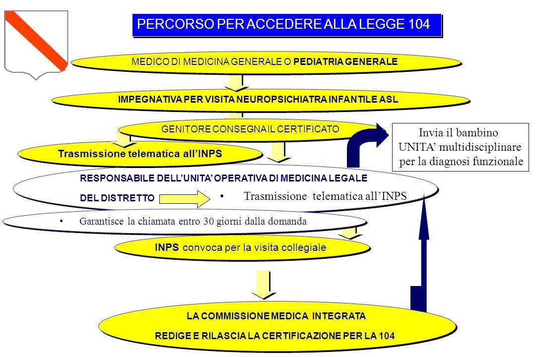 RESPONSABILE DELL'UNITA' OPERATIVA DI MEDICINA LEGALE DEL DISTRETTO RESPONSABILE DELL'UNITA' OPERATIVA DI MEDICINA LEGALE DEL DISTRETTO PERCORSO PER A