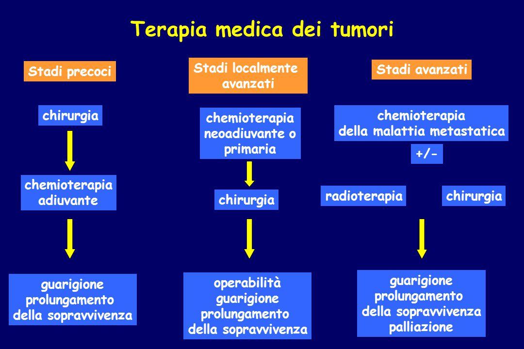 Terapia medica dei tumori chirurgia Stadi precoci chemioterapia neoadiuvante o primaria chirurgia Stadi localmente avanzati chemioterapia della malatt