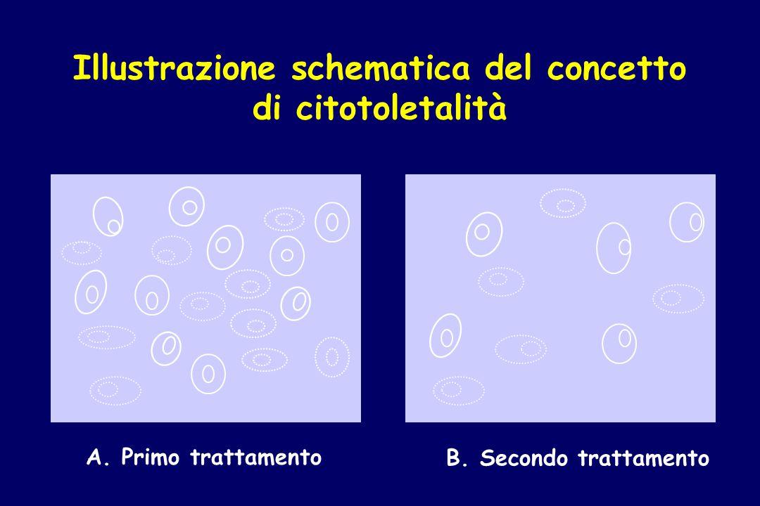 Illustrazione schematica del concetto di citotoletalità A. Primo trattamento B. Secondo trattamento