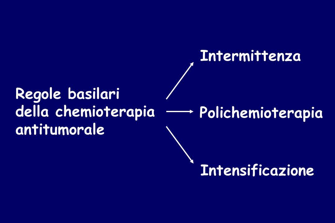 Regole basilari della chemioterapia antitumorale Intermittenza Polichemioterapia Intensificazione