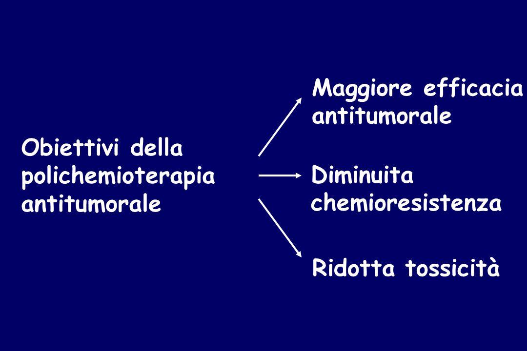 Obiettivi della polichemioterapia antitumorale Maggiore efficacia antitumorale Diminuita chemioresistenza Ridotta tossicità