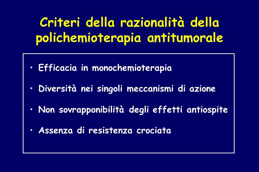 Criteri della razionalità della polichemioterapia antitumorale Efficacia in monochemioterapia Diversità nei singoli meccanismi di azione Non sovrappon