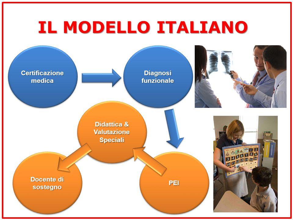 IL MODELLO ITALIANO Certificazione medica Diagnosi funzionale PEIPEI Didattica & ValutazioneSpeciali ValutazioneSpeciali Docente di sostegno