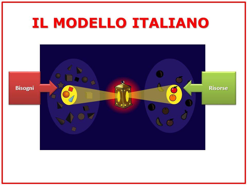 IL MODELLO ITALIANO RisorseRisorseBisogniBisogni