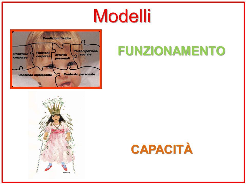 FUNZIONAMENTO CAPACITÀ Modelli