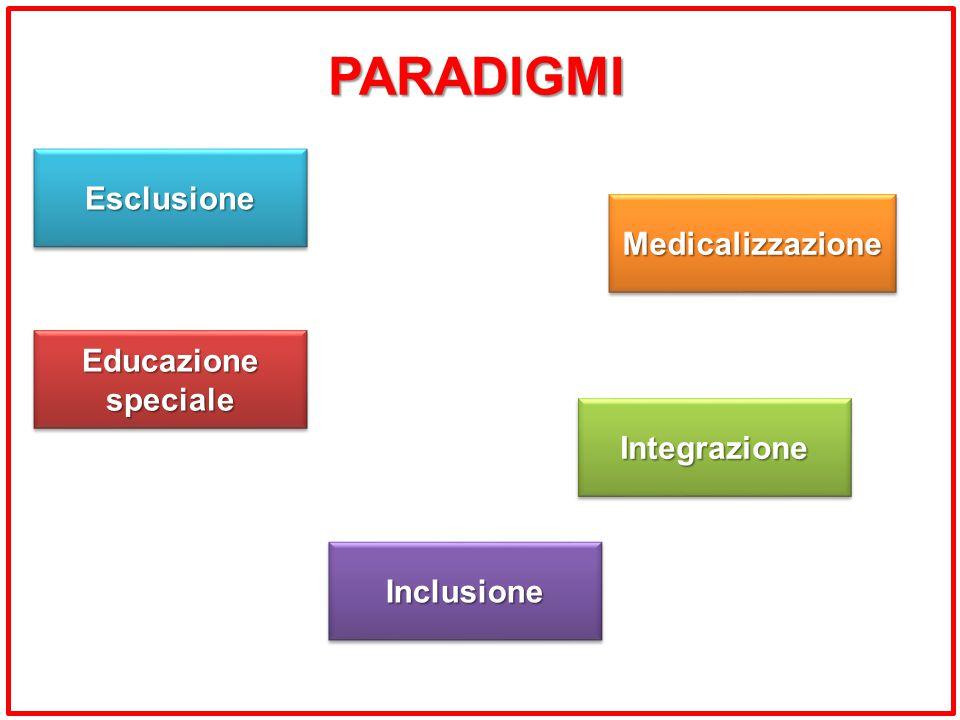 PARADIGMI EsclusioneEsclusione MedicalizzazioneMedicalizzazione EducazionespecialeEducazionespeciale IntegrazioneIntegrazione InclusioneInclusione