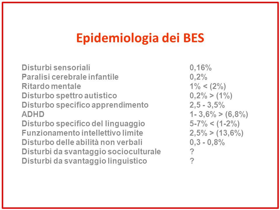 Epidemiologia dei BES Disturbi sensoriali0,16% Paralisi cerebrale infantile0,2% Ritardo mentale 1% < (2%) Disturbo spettro autistico0,2% > (1%) Distur