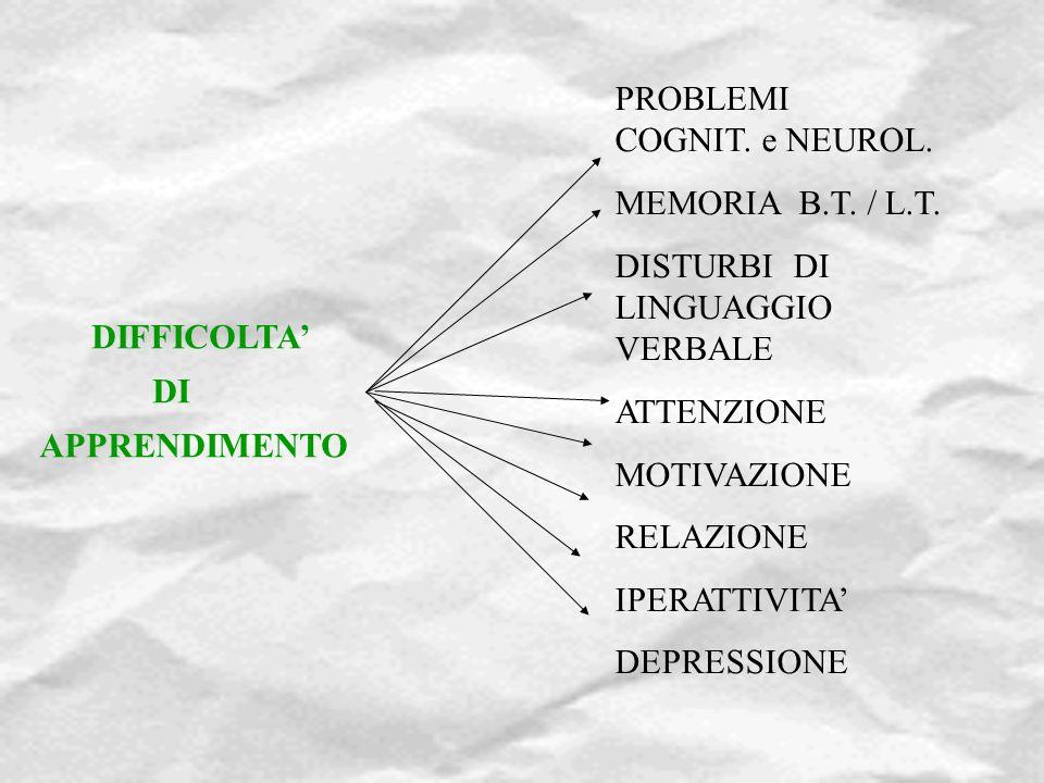 DIFFICOLTA' DI APPRENDIMENTO PROBLEMI COGNIT. e NEUROL. MEMORIA B.T. / L.T. DISTURBI DI LINGUAGGIO VERBALE ATTENZIONE MOTIVAZIONE RELAZIONE IPERATTIVI