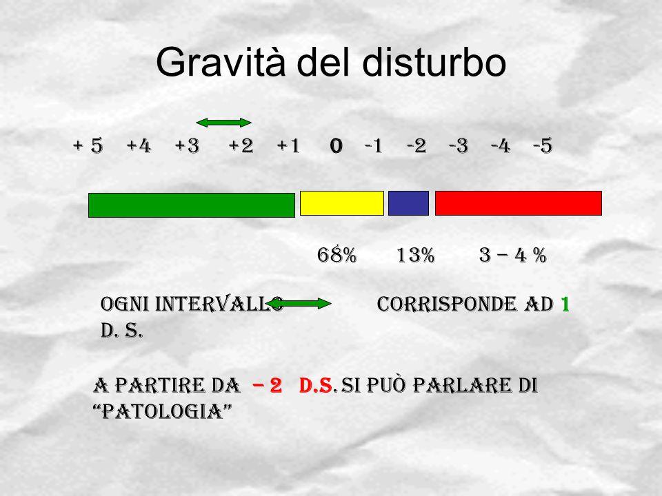"""Gravità del disturbo + 5 +4 +3 +2 +1 0 -1 -2 -3 -4 -5 Ogni intervallo corrisponde ad 1 D. S. A partire da – 2 D.S. si può parlare di """"patologia"""" 68%13"""