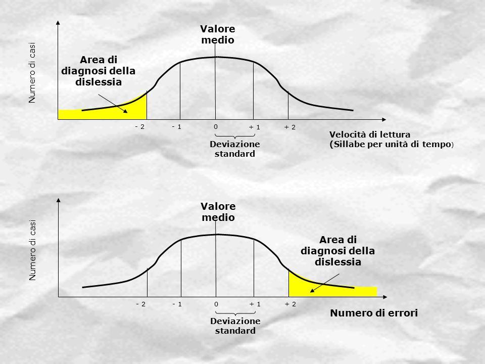 Numero di casi Valore medio - 2- 1 + 2 Area di diagnosi della dislessia + 1 0 Velocità di lettura (Sillabe per unità di tempo ) Deviazione standard Nu