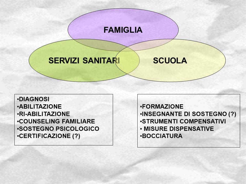 FAMIGLIA SERVIZI SANITARISCUOLA FORMAZIONE INSEGNANTE DI SOSTEGNO (?) STRUMENTI COMPENSATIVI MISURE DISPENSATIVE BOCCIATURA DIAGNOSI ABILITAZIONE RI-A