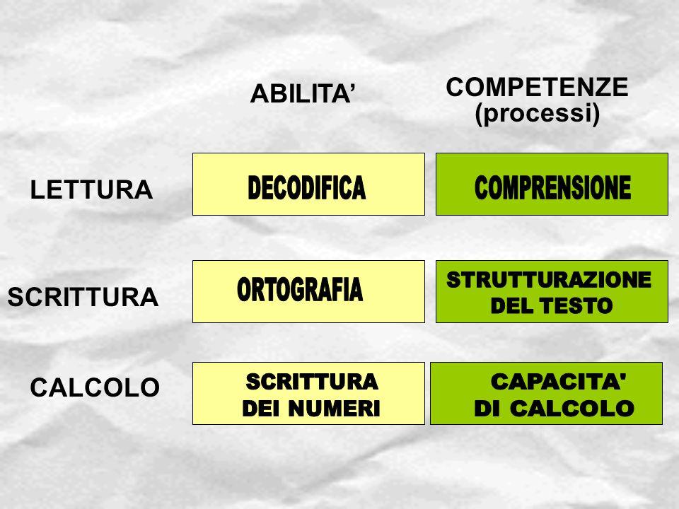 ABILITA' COMPETENZE (processi) LETTURA SCRITTURA CALCOLO