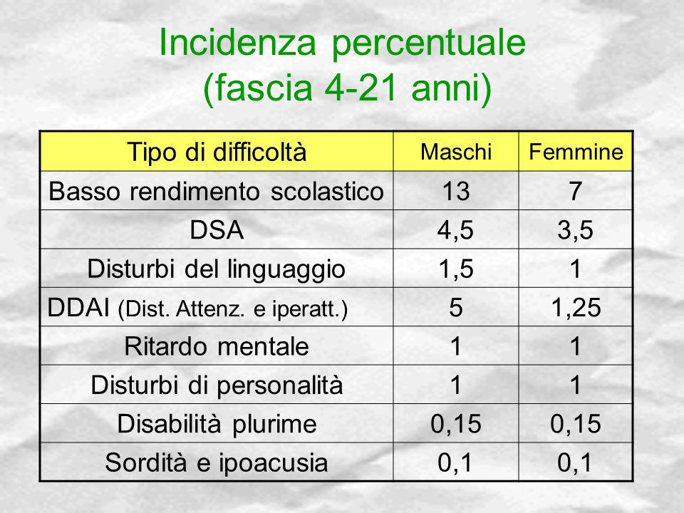 Incidenza percentuale (fascia 4-21 anni) Tipo di difficoltà MaschiFemmine Basso rendimento scolastico137 DSA4,53,5 Disturbi del linguaggio1,51 DDAI (D