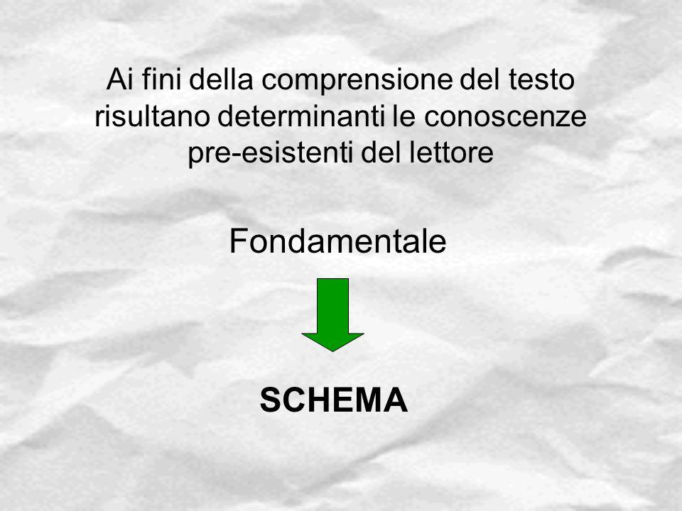 Ai fini della comprensione del testo risultano determinanti le conoscenze pre-esistenti del lettore Fondamentale SCHEMA