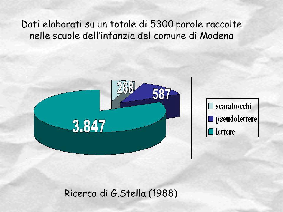 Ricerca di G.Stella (1988) Dati elaborati su un totale di 5300 parole raccolte nelle scuole dell'infanzia del comune di Modena