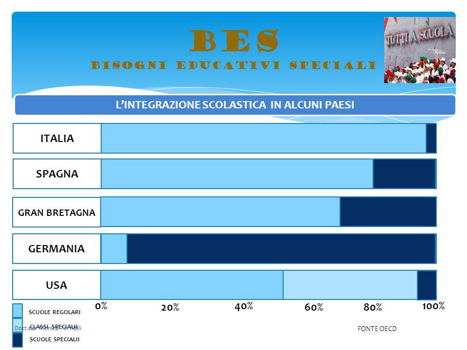 BES bisogni educativi speciali L'INTEGRAZIONE SCOLASTICA IN ALCUNI PAESI ITALIA 0% 60%20% 40%100% 80% SPAGNA GRAN BRETAGNA GERMANIA SCUOLE REGOLARI CL