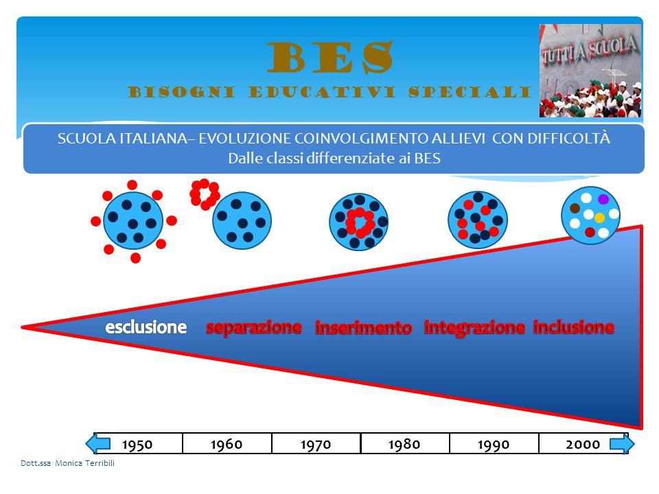 BES bisogni educativi speciali SCUOLA ITALIANA– EVOLUZIONE COINVOLGIMENTO ALLIEVI CON DIFFICOLTÀ Dalle classi differenziate ai BES 2000199019801970196