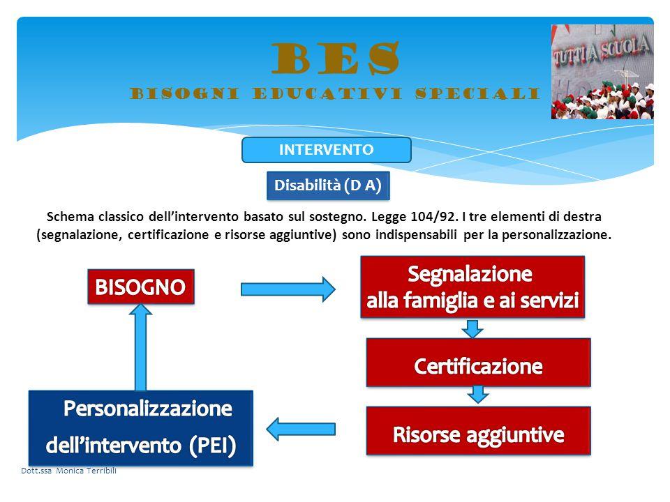 BES bisogni educativi speciali Disabilità (D A) Schema classico dell'intervento basato sul sostegno. Legge 104/92. I tre elementi di destra (segnalazi