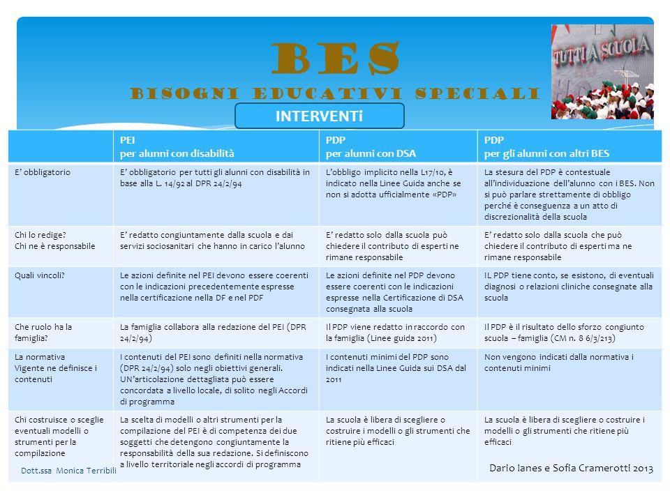 BES bisogni educativi speciali PEI per alunni con disabilità PDP per alunni con DSA PDP per gli alunni con altri BES E' obbligatorioE' obbligatorio pe