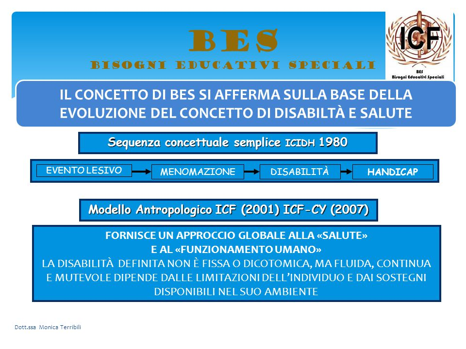 BES bisogni educativi speciali Partecipazione(Restrizione) Condizioni fisiche Fattori ambientali Fattori personali Attività(Limitazione) Sistema complesso ICF Strutture&Funzioni corporee (Menomazione ) International Classification of Functioning, Disability and Health (ICF) International Classification of Functioning, Disability and Health for Children and Youth (ICF-CY) Dott.ssa Monica Terribili