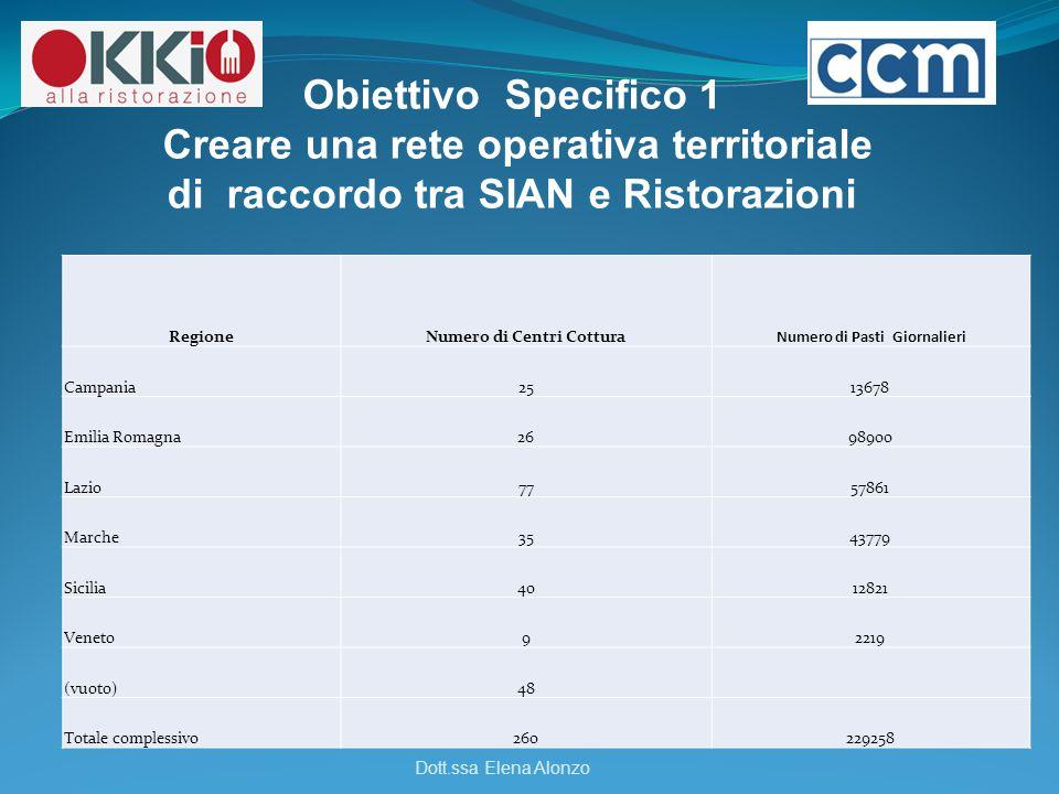 Obiettivo Specifico 1 Creare una rete operativa territoriale di raccordo tra SIAN e Ristorazioni Dott.ssa Elena Alonzo RegioneNumero di Centri Cottura