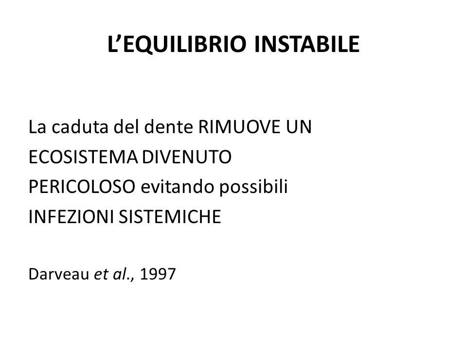 L'EQUILIBRIO INSTABILE La caduta del dente RIMUOVE UN ECOSISTEMA DIVENUTO PERICOLOSO evitando possibili INFEZIONI SISTEMICHE Darveau et al., 1997