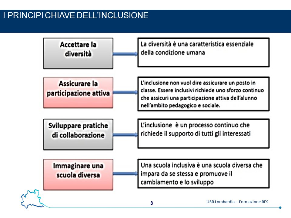 8 USR Lombardia – Formazione BES I PRINCIPI CHIAVE DELL'INCLUSIONE