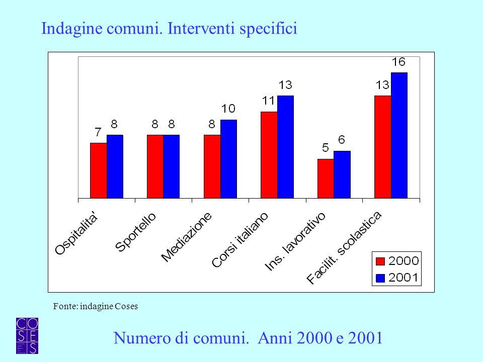 Numero di comuni. Anni 2000 e 2001 Indagine comuni. Interventi specifici Fonte: indagine Coses