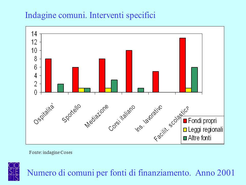 Numero di comuni per fonti di finanziamento. Anno 2001 Indagine comuni.