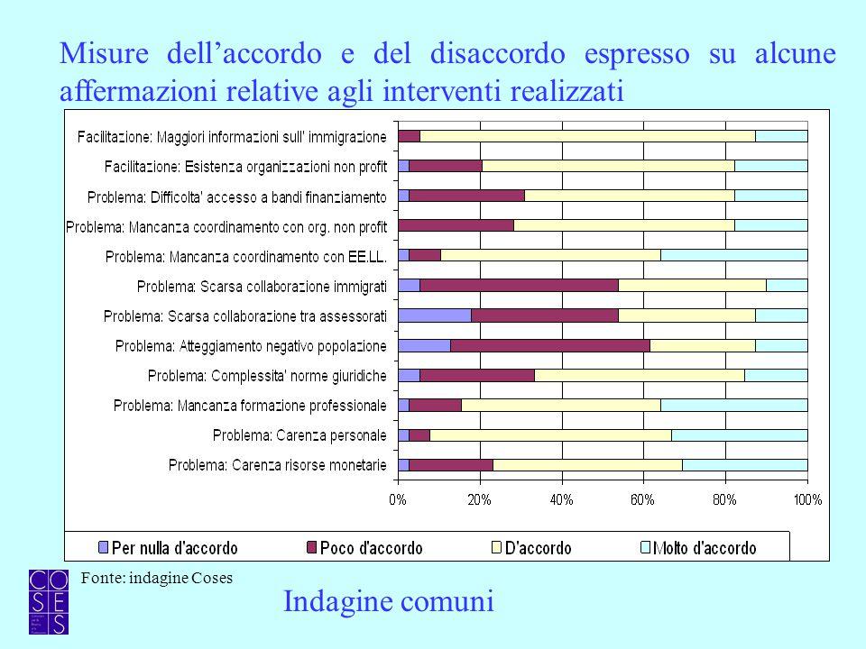 Misure dell'accordo e del disaccordo espresso su alcune affermazioni relative agli interventi realizzati Indagine comuni Fonte: indagine Coses