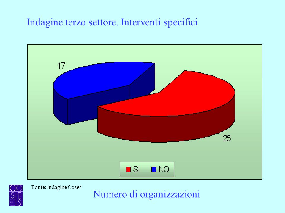 Indagine terzo settore. Interventi specifici Numero di organizzazioni Fonte: indagine Coses