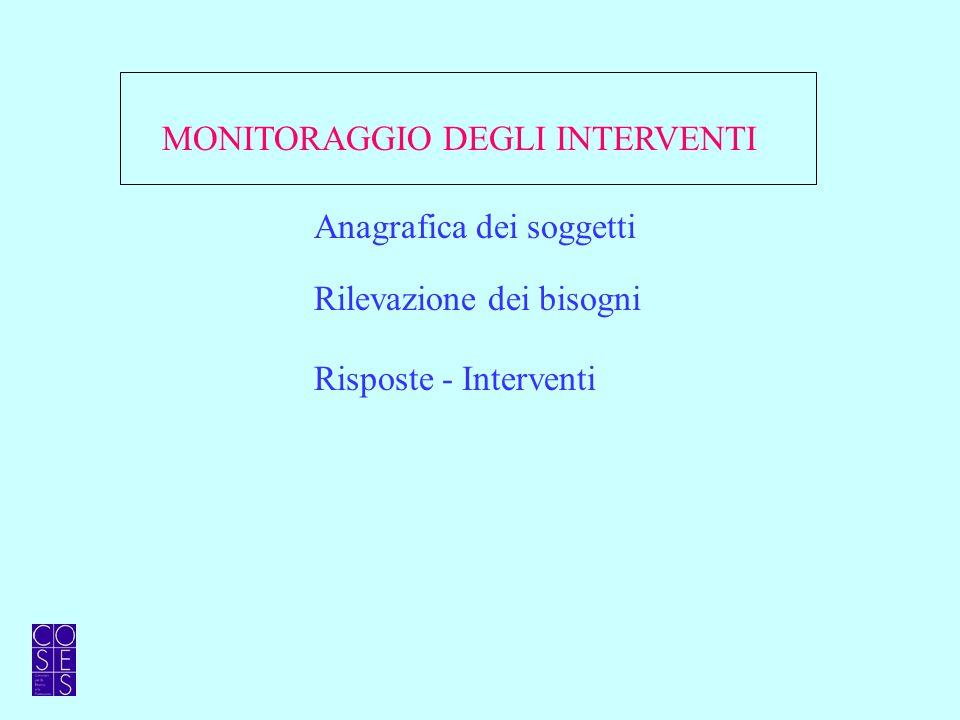 Rilevazione dei bisogni Risposte - Interventi Anagrafica dei soggetti MONITORAGGIO DEGLI INTERVENTI