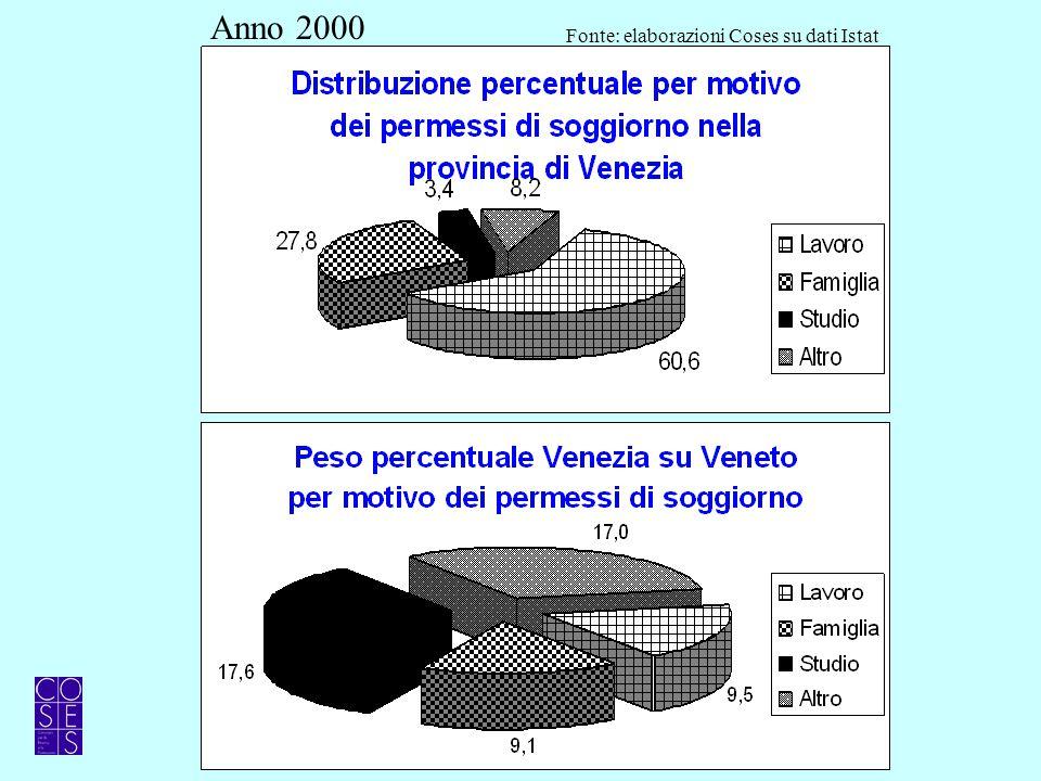 Anno 2000 Fonte: elaborazioni Coses su dati Istat
