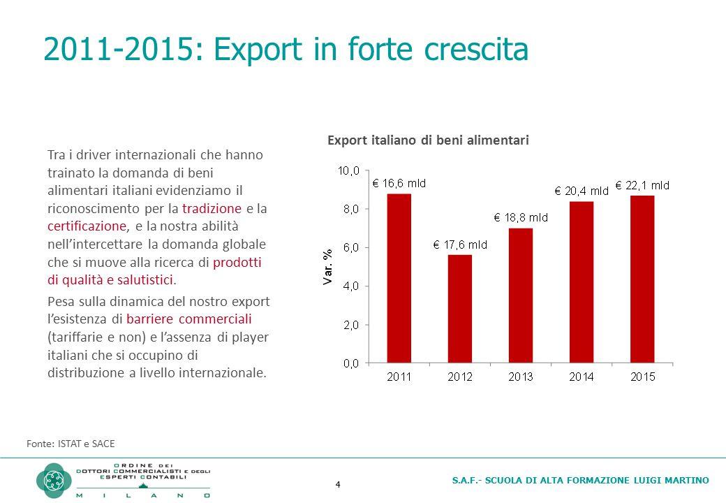 S.A.F.- SCUOLA DI ALTA FORMAZIONE LUIGI MARTINO 5 Alimentare: UE principale destinazione oggi… Fonte: SACE (il modello di Oxford Economics coglie il 90% dell export italiano) Destinazione dell export italiano di beni alimentari (2013)