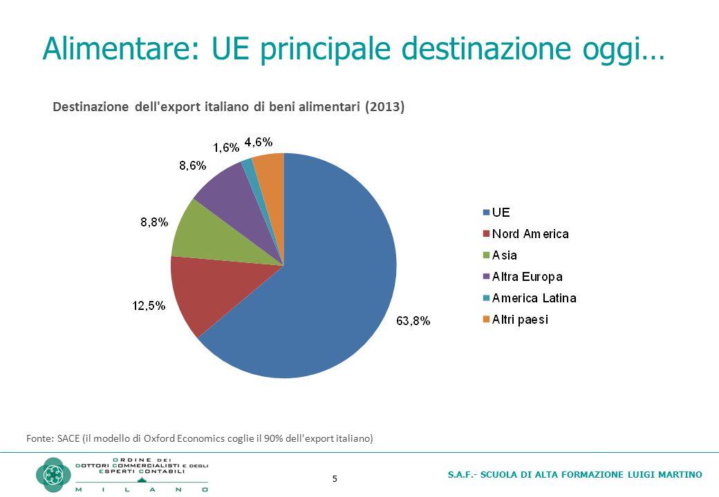 S.A.F.- SCUOLA DI ALTA FORMAZIONE LUIGI MARTINO 6 … ma ottime prospettive in diversi paesi Fonte: SACE (il modello di Oxford Economics coglie il 90% dell export italiano) Angola+12,1 % Cile+11,9 % Messico+10,2 % Filippine+9,9 % Brasile+8,1 % Polonia+7,9 % Thailandia+7,7 % Destinazione dell export italiano di beni alimentari Tassi di crescita medi 2014-2017