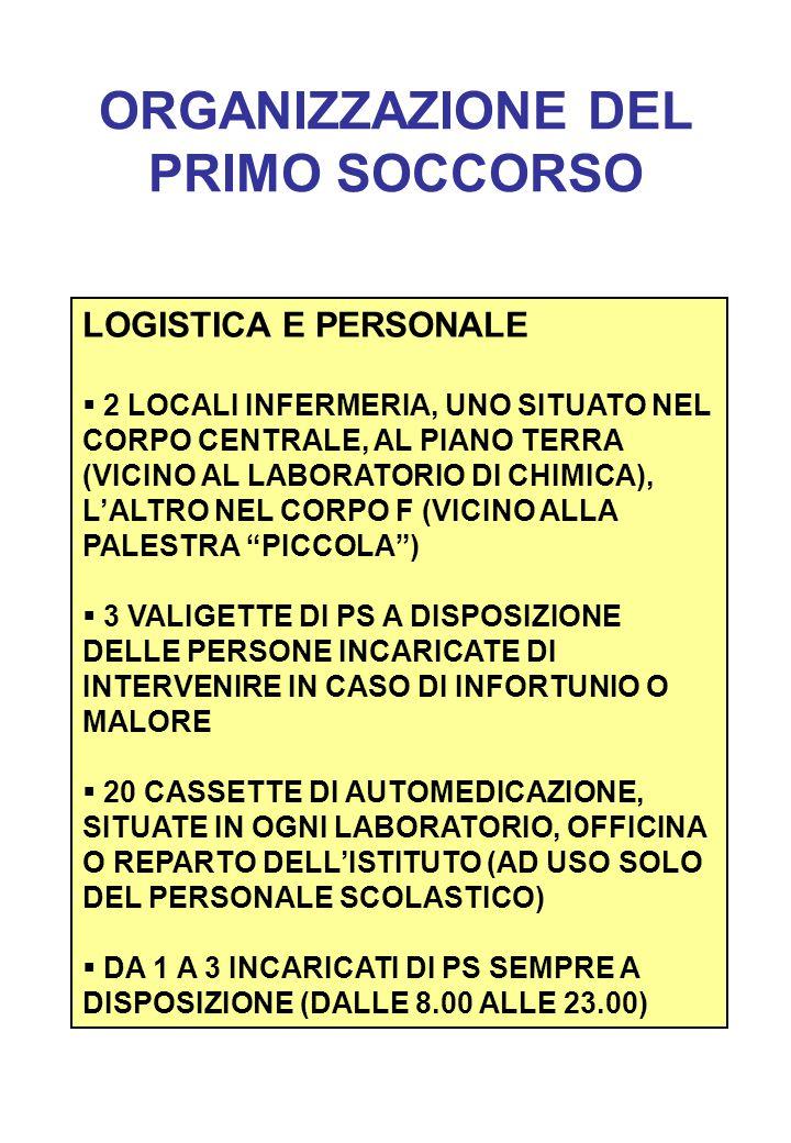 ORGANIZZAZIONE DEL PRIMO SOCCORSO LOGISTICA E PERSONALE  2 LOCALI INFERMERIA, UNO SITUATO NEL CORPO CENTRALE, AL PIANO TERRA (VICINO AL LABORATORIO DI CHIMICA), L'ALTRO NEL CORPO F (VICINO ALLA PALESTRA PICCOLA )  3 VALIGETTE DI PS A DISPOSIZIONE DELLE PERSONE INCARICATE DI INTERVENIRE IN CASO DI INFORTUNIO O MALORE  20 CASSETTE DI AUTOMEDICAZIONE, SITUATE IN OGNI LABORATORIO, OFFICINA O REPARTO DELL'ISTITUTO (AD USO SOLO DEL PERSONALE SCOLASTICO)  DA 1 A 3 INCARICATI DI PS SEMPRE A DISPOSIZIONE (DALLE 8.00 ALLE 23.00)