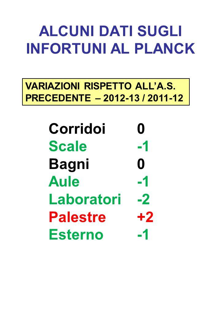 ALCUNI DATI SUGLI INFORTUNI AL PLANCK VARIAZIONI RISPETTO ALL'A.S. PRECEDENTE – 2012-13 / 2011-12 Corridoi0 Scale-1 Bagni0 Aule-1 Laboratori-2 Palestr