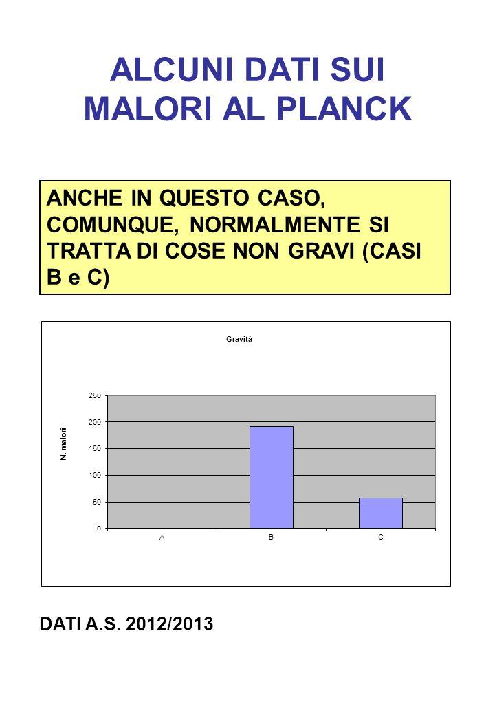 ALCUNI DATI SUI MALORI AL PLANCK ANCHE IN QUESTO CASO, COMUNQUE, NORMALMENTE SI TRATTA DI COSE NON GRAVI (CASI B e C) DATI A.S. 2012/2013