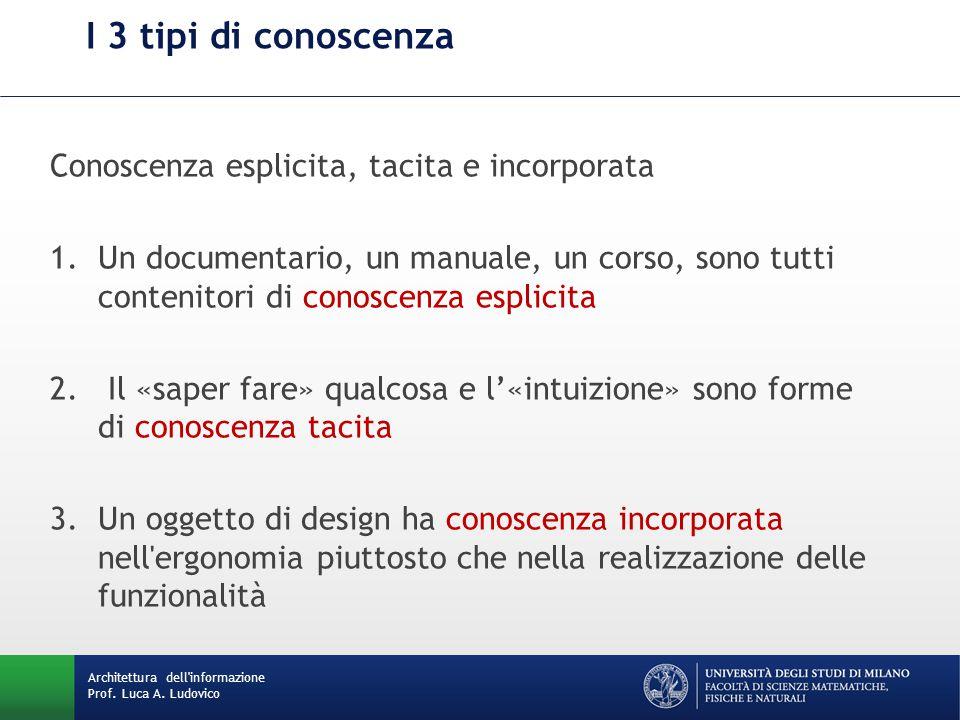 Architettura dell'informazione Prof. Luca A. Ludovico I 3 tipi di conoscenza Conoscenza esplicita, tacita e incorporata 1.Un documentario, un manuale,