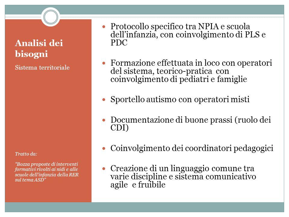 """Analisi dei bisogni Sistema territoriale Tratto da: """"Bozza proposte di interventi formativi rivolti ai nidi e alle scuole dell'infanzia della RER sul"""