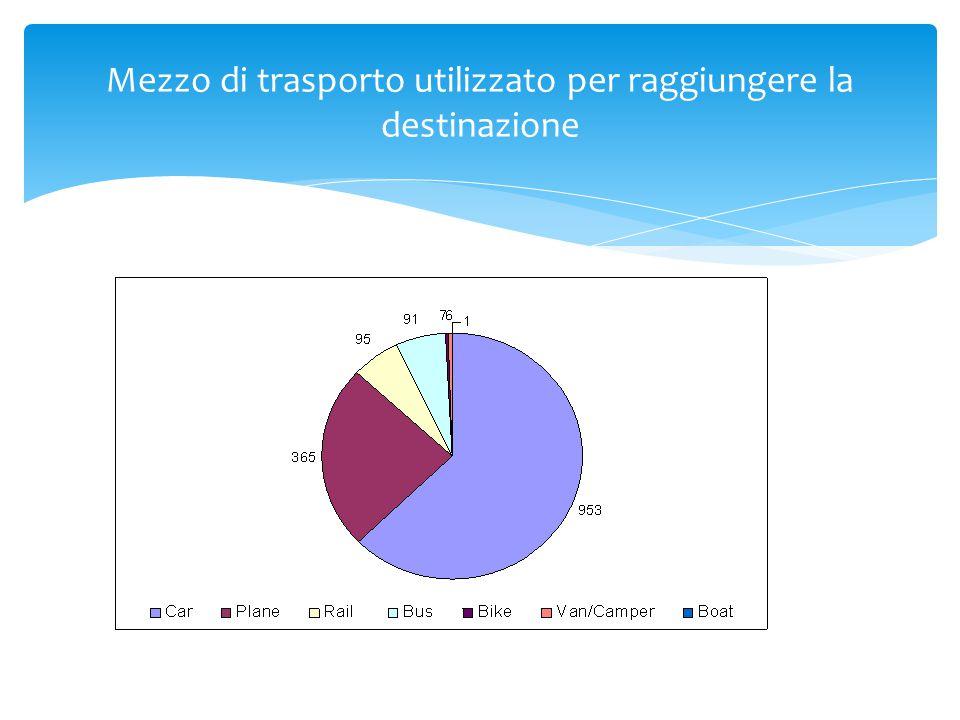 Mezzo di trasporto utilizzato per raggiungere la destinazione