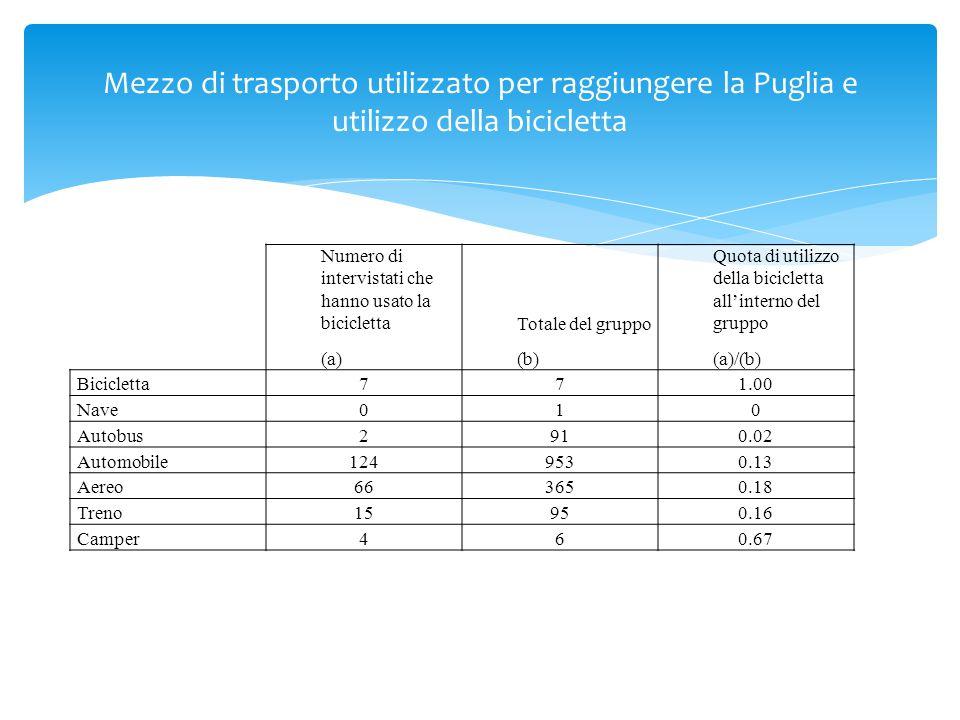 Mezzo di trasporto utilizzato per raggiungere la Puglia e utilizzo della bicicletta Numero di intervistati che hanno usato la bicicletta (a) Totale del gruppo (b) Quota di utilizzo della bicicletta all'interno del gruppo (a)/(b) Bicicletta771.00 Nave010 Autobus2910.02 Automobile1249530.13 Aereo663650.18 Treno15950.16 Camper460.67