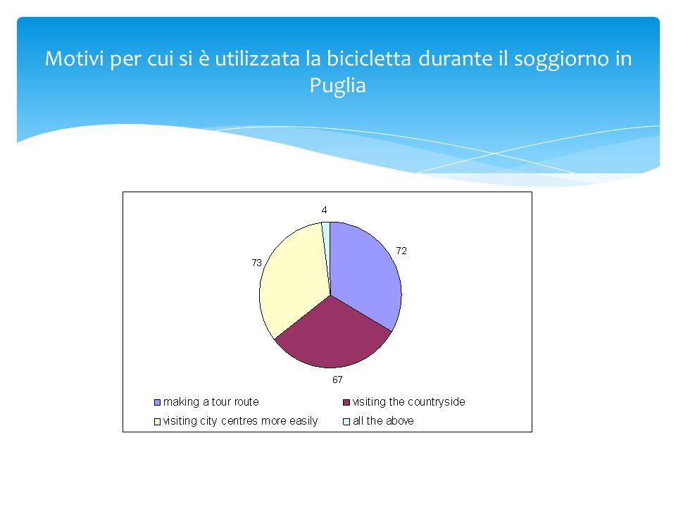 Motivi per cui si è utilizzata la bicicletta durante il soggiorno in Puglia