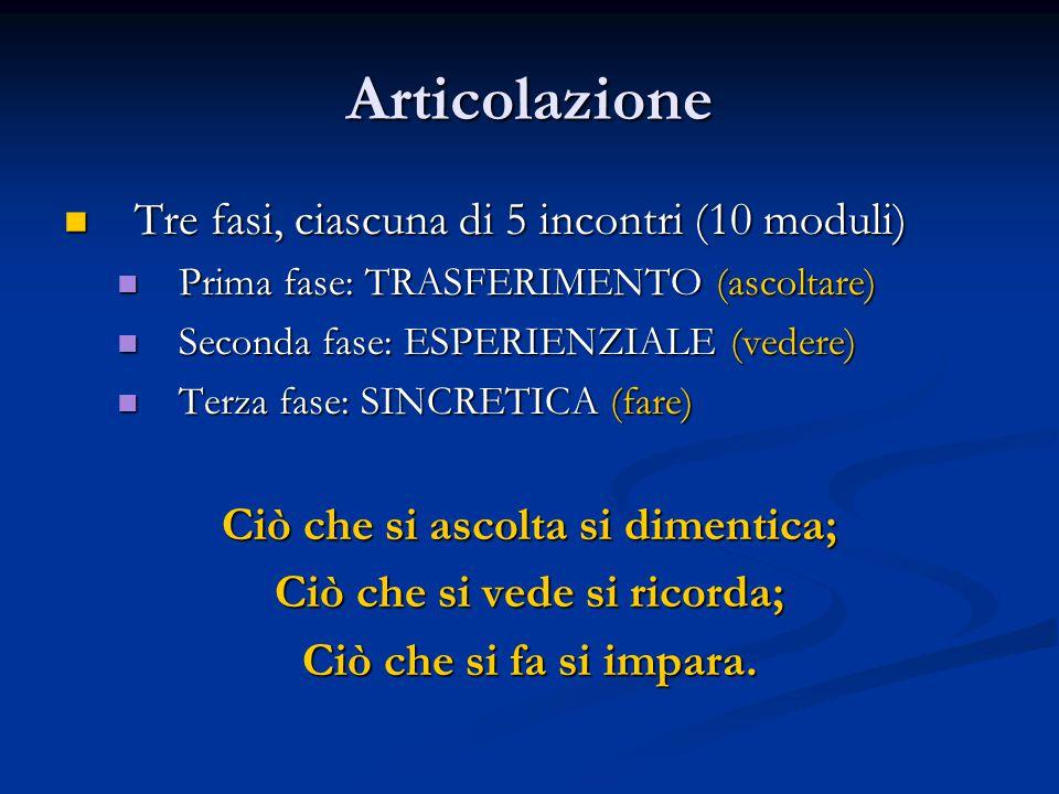 Articolazione Tre fasi, ciascuna di 5 incontri (10 moduli) Tre fasi, ciascuna di 5 incontri (10 moduli) Prima fase: TRASFERIMENTO (ascoltare) Prima fase: TRASFERIMENTO (ascoltare) Seconda fase: ESPERIENZIALE (vedere) Seconda fase: ESPERIENZIALE (vedere) Terza fase: SINCRETICA (fare) Terza fase: SINCRETICA (fare) Ciò che si ascolta si dimentica; Ciò che si vede si ricorda; Ciò che si fa si impara.