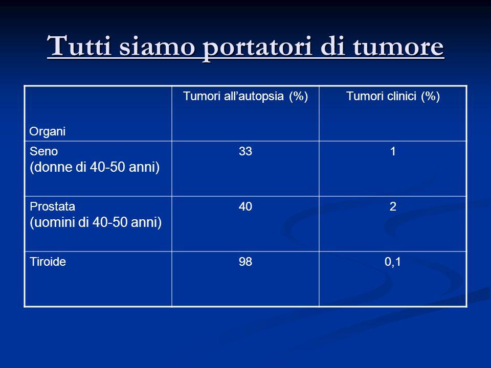 Tutti siamo portatori di tumore Organi Tumori all'autopsia (%)Tumori clinici (%) Seno (donne di 40-50 anni) 331 Prostata (uomini di 40-50 anni) 402 Tiroide980,1