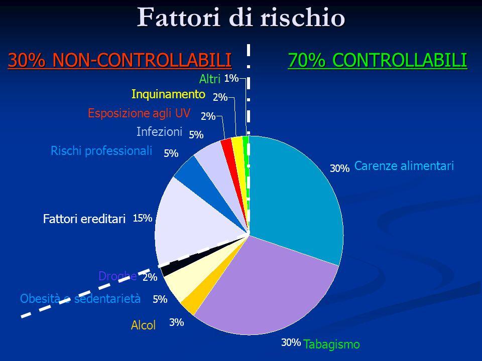 Fattori di rischio Carenze alimentari Tabagismo Fattori ereditari Infezioni Alcol Obesità e sedentarietà Esposizione agli UV Droghe Inquinamento Altri 70% CONTROLLABILI 30% NON-CONTROLLABILI